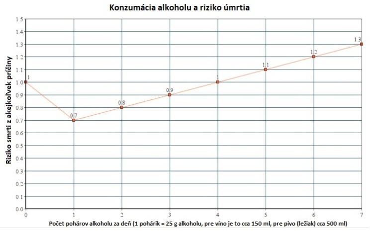 Graf - konzumácia alkoholu a riziko úmrtia