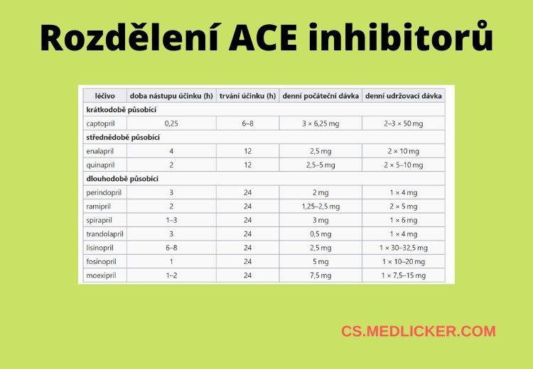 Rozdělení ACE inhibitorů, jejich dávkování a nástup účinku